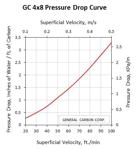 GC 4x8SA Pressure Drop Curve