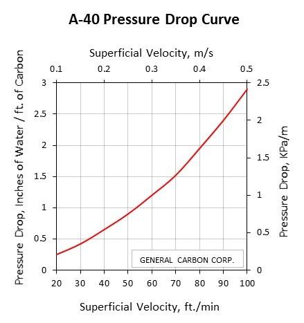 GC A-40 Pressure Drop Curve