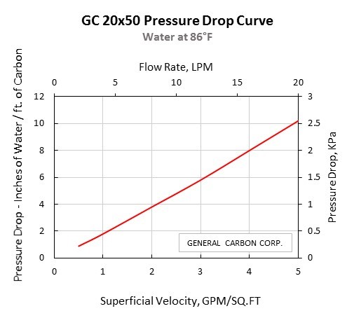 GC 20x50 Pressure Drop Curve