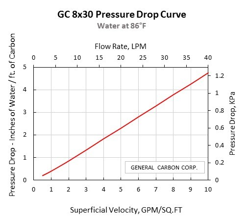 GC 8x30 Pressure Drop Curve