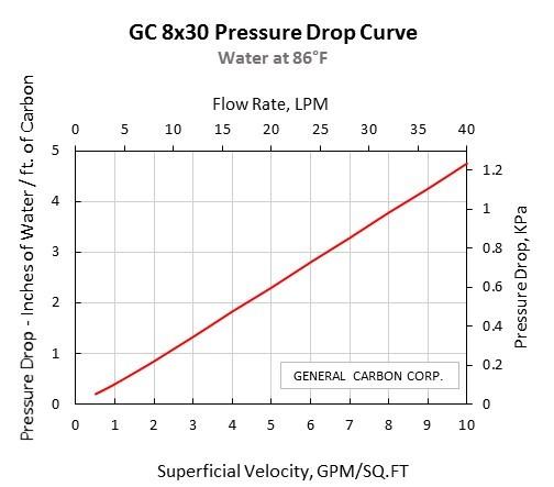 GC 8x30 Pressure Drop Curve